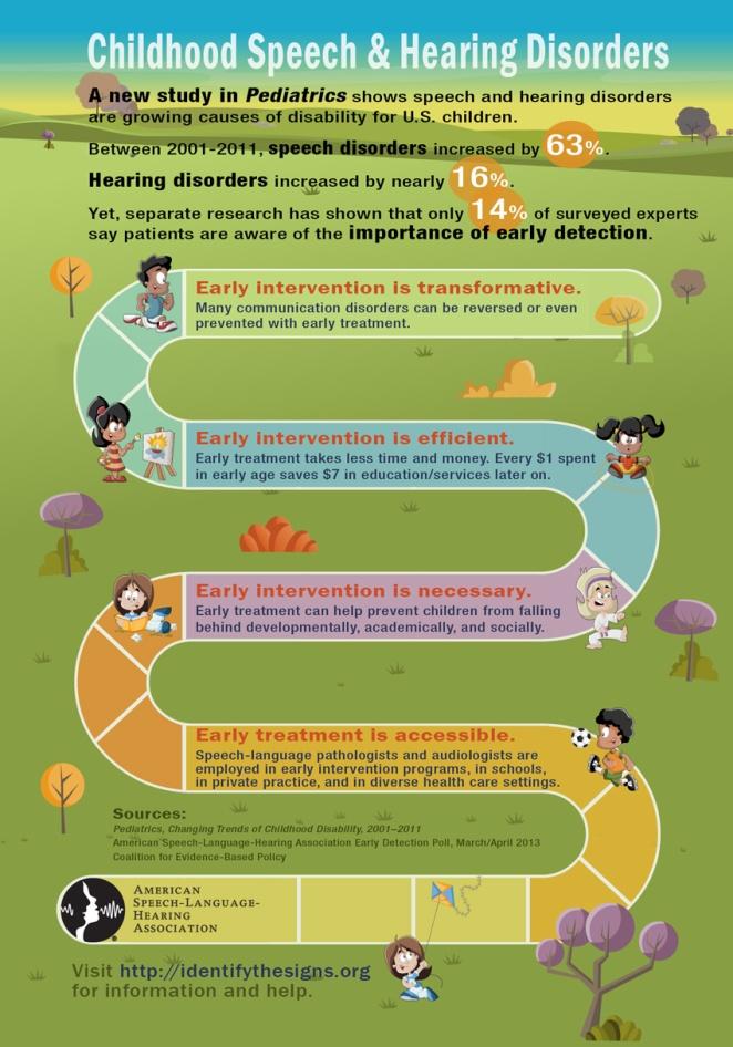 Pediatrics-Childhood-Speech-Hearing-Disorders